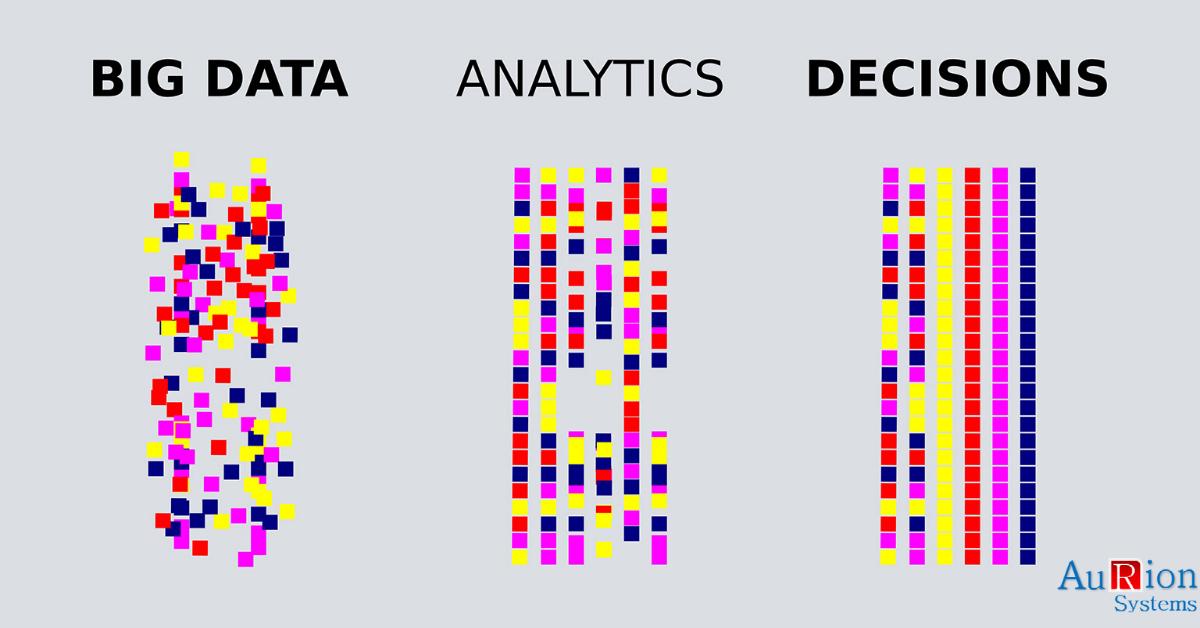 Aurion Data Analytics, Aurion iLeanatics, Aurion Data analysis