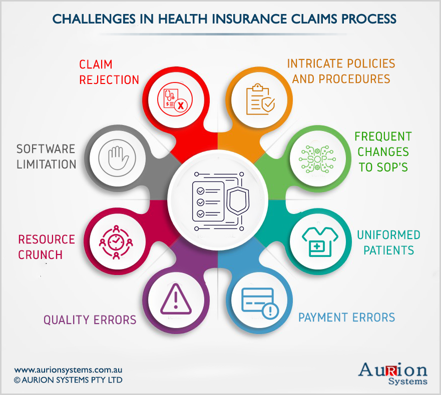 Challenges in Health Insurance Claim Process