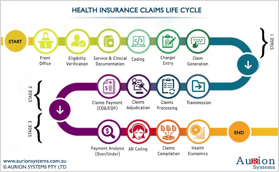 Health Insurance Claim Life Cycle - Aurion Systems, Sydney, Australia